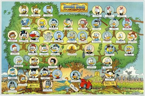 Familien Ands stamtræ - ComicWiki